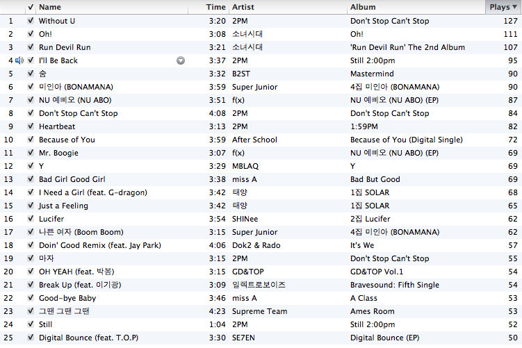 Most popular songs from 2011