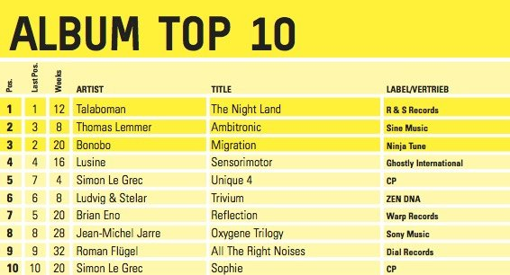 Top music charts current